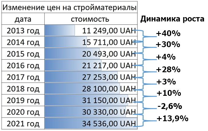 график динамики изменения цен на стройматериалы